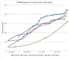 Evolution du support de HTML5 par les principaux navigateurs