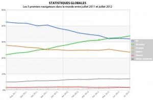 Statistiques dans le monde 2011-2012