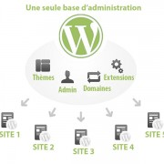 Schéma d'une installation multisite WordPress