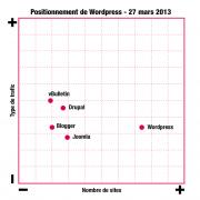 Positionnement du CMS WordPress sur le marché