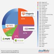 Parts de marchés des CMS de e-commerce en 2015