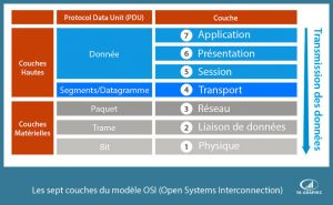 Les 7 couches du modèle Open Systems Interconnection