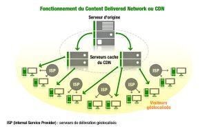 Schéma du principe du Content Delivery Network